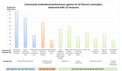Figure 1: Average agreement reported across 94 participants from four communities participating in the Programa Socio Bosque incentive conservation program in the Ecuadorian Amazon regarding 12 measures (bars) designed to assess the first six of Ostrom's (1990) institutional design principles.